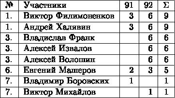 \begin{tabular}{|l|l|r|r|c|} \hline № & Участники & 91 & 92 & \Sigma\\ \hline 1. & Виктор Филимоненков & 3 & 6 & 9\\ \hline 1. & Андрей Халявин & 3 & 6 & 9\\ \hline 3. & Владислав Франк &   & 6 & 6\\ \hline 3. & Алексей Извалов &   & 6 & 6\\ \hline 3. & Алексей Волошин &   & 6 & 6\\ \hline 6. & Евгений Машеров & 2 & 3 & 5\\ \hline 7. & Владимир Боровских & 1 &  & 1\\ \hline 7. & Виктор Михайлов &   & 1 & 1\\ \hline \end{tabular}