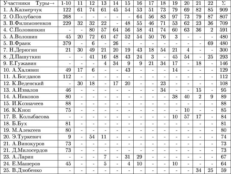 \begin{tabular}{|l|r|r|r|r|r|r|r|r|r|r|r|r|r|c|} \hline Участники \ \    Туры$\to$    &1-10&11&12&13&14&15&16&17&18&19&20&21&22&\Sigma\\ \hline 1. А.Казмерчук &122&61&74&61&45&54&53&51&73&79&69&82&85&909\\ \hline 2. О.Полубасов &268&-&-&-&-&-&64&56&83&97&73&79&87&807\\ \hline 3. В.Филимоненков &229&32&32&22&-&48&55&46&71&53&62&23&36&709\\ \hline 4. С.Половинкин &-&-&80&57&64&56&58&41&74&60&63&36&2&591\\ \hline 5. А.Волошин &45&20&72&61&47&52&54&50&76&3&-&-&-&480\\ \hline 5. В.Франк &379&-&6&-&26&-&-&-&-&-&-&-&69&480\\ \hline 7. Н.Дерюгин &21&30&49&21&20&19&43&18&54&21&4&-&-&300\\ \hline 8. Д.Пашуткин &-&-&41&16&48&43&24&3&-&45&54&-&25&293\\ \hline 9. E.Гужавин &-&-&-&4&34&9&9&21&34&17&-&18&-&146\\ \hline 10. А.Халявин &49&17&6&-&-&43&-&-&-&14&-&-&-&129\\ \hline 11. А.Богданов &112&-&-&-&-&-&-&-&-&-&-&-&-&112\\ \hline 12. К.Веденский &-&30&18&-&17&20&-&-&23&-&-&-&-&108\\ \hline 13. А.Извалов &46&-&-&-&-&-&-&-&34&-&-&15&-&95\\ \hline 14. А.Никонов &80&-&-&-&-&-&-&-&-&38&40&2&9&89\\ \hline 15. И.Козначеев &88&-&-&-&-&-&-&-&-&-&-&-&-&88\\ \hline 16. К.Кноп &75&-&-&-&-&-&-&-&-&-&10&-&-&85\\ \hline 17. В. Колыбасова &-&-&-&-&-&-&-&-&-&10&57&17&-&84\\ \hline 18. Б.Бух &81&-&-&-&-&-&-&-&-&-&-&-&-&81\\ \hline 19. М.Алексеев &80&-&-&-&-&-&-&-&-&-&-&-&-&80\\ \hline 20. Э.Туркевич &9&-&54&11&-&-&-&-&-&-&-&-&-&74\\ \hline 21. А.Винокуров &73&-&-&-&-&-&-&-&-&-&-&-&-&73\\ \hline 21. Д.Милосердов &73&-&-&-&-&-&-&-&-&-&-&-&-&73\\ \hline 23. А.Ларин &-&-&-&7&-&31&29&-&-&-&-&-&-&67\\ \hline 24. Е.Машеров &45&-&-&5&-&4&10&-&-&10&-&-&-&64\\ \hline 25. В.Дзюбенко &-&-&-&-&-&-&-&-&-&-&-&34&25&59\\ \hline \end{tabular}