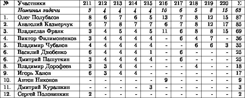 \begin{tabular}{|l|l|r|r|r|r|r|r|r|r|r|r|r|} \hline №& Участники& 211 & 212 & 213 & 214 & 215 & 216 & 217 & 218 & 219 & 220 & \Sigma \\  \hline & \textit{Номинал задачи} & \textit{3} & \textit{4} & \textit{4} & \textit{4} & \textit{4} & \textit{10} & \textit{6} & \textit{5} & \textit{8} & \textit{15} & \textit{63} \\ \hline 1.& Олег Полубасов  & 8 & 6 & 7 & 6 & 5 & 13 & 7 & 8 & 12 & 15 & 87 \\  \hline 2.& Анатолий Казмерчук  & 6 & 7 & 8 & 7 & 7 & 6 & 7 & 8 & 12 & 17 & 85 \\  \hline 3.& Владислав Франк & 3 & 4 & 5 & 4 & 5 & 11 & 6 & 8  & 8 & 15 & 69 \\ \hline 4.& Виктор Филимоненков & 3 & 4 & 4 & 4 & 4 & - & 6 & 4 & 7 & - & 36 \\  \hline 5.& Владимир Чубанов & 4 & 4 & 4 & 4 & 4 & - & - & 6 & 6 & 3 & 35 \\ \hline 6.& Василий Дзюбенко & 6 & 4 & 4 & 4 & 1 & - & 6 & - & - & - & 25 \\  \hline 6.& Дмитрий Пашуткин  & 3 & 4 & 4 & 4 & 4 & - & 6 & - & - & - & 25 \\  \hline 8.& Владимир Дорофеев  & 3 & 3 & 4 & 4 & - & - & - & 4 &  - & - & 18 \\  \hline 9.& Игорь Ханов  & 6 & 3 & 4 & 4 & - & - & - & - & - & - & 17 \\  \hline 10.& Антон Никонов & - & - & - & - & - & 9 & - & - & - & - & 9 \\  \hline 11.& Дмитрий Курашкин & - & - & - & - & 3 & - & - & - & - & - & 3 \\  \hline 12.& Сергей Половинкин  & 2 & - & - & - & - & -  & -  & - & - & -  & 2 \\  \hline \end{tabular}