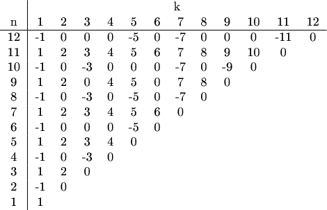 $$ \begin{tabular}{c|cccccccccccc} & \multicolumn{12}{c}{k} \\ n & 1 & 2 & 3 & 4 & 5 & 6 & 7 & 8 & 9 & 10 & 11 & 12\\ \hline 12 & -1 & 0 & 0 & 0 & -5 & 0 & -7 & 0 & 0 & 0 & -11 & 0 \\ 11 & 1 & 2 & 3 & 4 & 5 & 6 & 7 & 8 & 9 & 10 & 0 \\ 10 & -1 & 0 & -3 & 0 & 0 & 0 & -7 & 0 & -9 & 0 \\ 9 & 1 & 2 & 0 & 4 & 5 & 0 & 7 & 8 & 0 \\ 8 & -1 & 0 & -3 & 0 & -5 & 0 & -7 & 0 \\ 7 & 1 & 2 & 3 & 4 & 5 & 6 & 0 \\ 6 & -1 & 0 & 0 & 0 & -5 & 0 \\ 5 & 1 & 2 & 3 & 4 & 0 \\ 4 & -1 & 0 & -3 & 0 \\ 3 & 1 & 2 & 0 \\ 2 & -1 & 0 \\ 1 & 1 \\ \end{tabular} $$