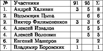 \begin{tabular}{|l|l|r|r|r|r|c|}  \hline № & Участники & 91 &  95 & \Sigma\\  \hline 1. & Андрей Халявин & 3  & 5 & 8\\  \hline 2. & Вздымщик Цыпа & & 6 & 6\\  \hline 2. & Виктор Филимоненков & 3 & 3 & 6\\  \hline 4. & Алексей Извалов & &  5 & 5\\  \hline 4. & Алексей Волошин & & 5 & 5\\  \hline 6. & Евгений Машеров & 2 & & 2\\  \hline 7. & Владимир Боровских & 1 & & 1\\  \hline \end{tabular}