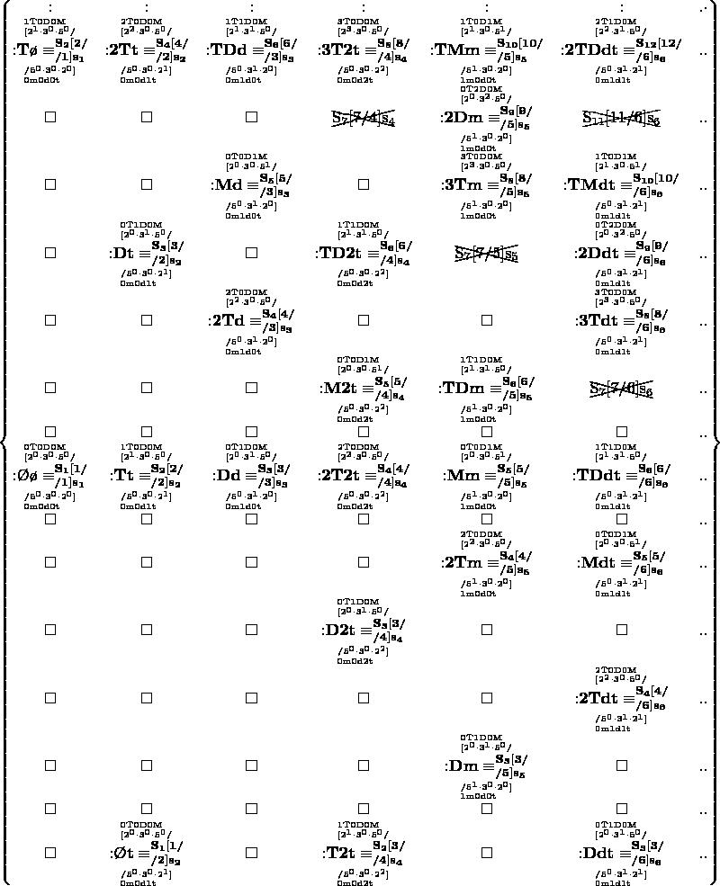 $ \left\{\begin{matrix} : &:   &:     &:       &:         &:           &.\cdot \\ \overset{\mathrm{^{1T0D0M}_{[2^{1}{\cdot}3^{0}{\cdot}5^{0}/}}} {\underset{\mathrm{^{/5^{0}{\cdot}3^{0}{\cdot}2^{0}]}_{0m0d0t}}} {\mathbf{{:}T\o\equiv^{S_{2}[2/}_{/1]s_{1}}}}} &\overset{\mathrm{^{2T0D0M}_{[2^{2}{\cdot}3^{0}{\cdot}5^{0}/}}} {\underset{\mathrm{^{/5^{0}{\cdot}3^{0}{\cdot}2^{1}]}_{0m0d1t}}} {\mathbf{{:}2Tt\equiv^{S_{4}[4/}_{/2]s_{2}}}}}   &\overset{\mathrm{^{1T1D0M}_{[2^{1}{\cdot}3^{1}{\cdot}5^{0}/}}} {\underset{\mathrm{^{/5^{0}{\cdot}3^{1}{\cdot}2^{0}]}_{0m1d0t}}} {\mathbf{{:}TDd\equiv^{S_{6}[6/}_{/3]s_{3}}}}}     &\overset{\mathrm{^{3T0D0M}_{[2^{3}{\cdot}3^{0}{\cdot}5^{0}/}}} {\underset{\mathrm{^{/5^{0}{\cdot}3^{0}{\cdot}2^{2}]}_{0m0d2t}}} {\mathbf{{:}3T2t\equiv^{S_{8}[8/}_{/4]s_{4}}}}}       &\overset{\mathrm{^{1T0D1M}_{[2^{1}{\cdot}3^{0}{\cdot}5^{1}/}}} {\underset{\mathrm{^{/5^{1}{\cdot}3^{0}{\cdot}2^{0}]}_{1m0d0t}}} {\mathbf{{:}TMm\equiv^{S_{10}[10/}_{/5]s_{5}}}}}         &\overset{\mathrm{^{2T1D0M}_{[2^{2}{\cdot}3^{1}{\cdot}5^{0}/}}} {\underset{\mathrm{^{/5^{0}{\cdot}3^{1}{\cdot}2^{1}]}_{0m1d1t}}} {\mathbf{{:}2TDdt\equiv^{S_{12}[12/}_{/6]s_{6}}}}}           &.. \\ \square &\square   &\square     &\begin{xy}*{\mathrm{S_{7}[7/4]s_{4}}} @+;p+LD;+UR**h@{-};s0+RD;s0+UL**h@{-}\end{xy}       &\overset{\mathrm{^{0T2D0M}_{[2^{0}{\cdot}3^{2}{\cdot}5^{0}/}}} {\underset{\mathrm{^{/5^{1}{\cdot}3^{0}{\cdot}2^{0}]}_{1m0d0t}}} {\mathbf{{:}2Dm\equiv^{S_{9}[9/}_{/5]s_{5}}}}}         &\begin{xy}*{\mathrm{S_{11}[11/6]s_{6}}} @+;p+LD;+UR**h@{-};s0+RD;s0+UL**h@{-}\end{xy}           &.. \\ \square &\square   &\overset{\mathrm{^{0T0D1M}_{[2^{0}{\cdot}3^{0}{\cdot}5^{1}/}}} {\underset{\mathrm{^{/5^{0}{\cdot}3^{1}{\cdot}2^{0}]}_{0m1d0t}}} {\mathbf{{:}Md\equiv^{S_{5}[5/}_{/3]s_{3}}}}}     &\square       &\overset{\mathrm{^{3T0D0M}_{[2^{3}{\cdot}3^{0}{\cdot}5^{0}/}}} {\underset{\mathrm{^{/5^{1}{\cdot}3^{0}{\cdot}2^{0}]}_{1m0d0t}}} {\mathbf{{:}3Tm\equiv^{S_{8}[8/}_{/5]s_{5}}}}}         &\overset{\