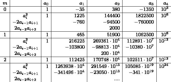 $\begin{array}{c|c|r|r|r|r|r} m& &a_0&a_1&a_2&a_3&a_4 \ \hline 0& &1&-35&380&-1350&10^3  \ \hline  & a_i^2&1&1225&144400&1822500&10^6  \  & -2a_{i-1} a_{i+1}& &-760&-94500&-760000& \  & 2a_{i-2} a_{i+2}& & &2000& & \ \hline 1& &1&465&51900&1062500&10^6  \ \hline & a_i^2&1&216225&269361 \cdot 10^4&112891 \cdot 10^7&10^{12}  \  & -2a_{i-1} a_{i+1}& &-103800&-98813 \cdot 10^4&-10380 \cdot 10^7& \  & 2a_{i-2} a_{i+2}& & &200 \cdot 10^4& & \ \hline 2& &1&112425&170748 \cdot 10^4&102511 \cdot 10^7&10^{12}  \ \hline & a_i^2&1&1263938 \cdot 10^4&291549 \cdot 10^{13}&105085 \cdot 10^{19}&10^{24}  \ & -2a_{i-1} a_{i+1}& &-341496 \cdot 10^4&-23050 \cdot 10^{13}&-341 \cdot 10^{19}& \  & 2a_{i-2} a_{i+2}& & &.... & & \ \end{array}$