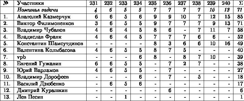 \begin{tabular}{|l|l|r|r|r|r|r|r|r|r|r|r|r|} \hline №& Участники& 231 & 232 & 233 & 234 & 235 & 236 & 237 & 238 & 239 & 240 & \Sigma \\  \hline & \textit{Номинал задачи} & \textit{4} & \textit{6} & \textit{5} & \textit{5} & \textit{7} & \textit{7} & \textit{7} & \textit{7} & \textit{10} & \textit{13} & \textit{71} \\ \hline 1.& Анатолий Казмерчук  & 6 & 6 & 5 & 6 & 9 & 9 & 10 & 7 & 12 & 15 & 85 \\  \hline 2.& Виктор Филимоненков & 3 & 6 & 5 & 5 & 9 & 7 & 7 & 7 & 9 & 13 & 71 \\  \hline 3.& Владимир Чубанов  & 4 & 6 & 4 & 5 & 8 & 6 & - & 7 & 11 & 7 & 58 \\  \hline 4.& Владислав Франк & 4 & 6 & 4 & 5 & 7 & 7 & 7 & 6  & 6 & - & 52 \\ \hline 5.& Константин Шамсутдинов & - & - & - & - & 8 & 3 & 6 & 6 & 10 & 16 & 49 \\  \hline 6.& Валентина Колыбасова  & 4 & 6 & 5 & 5 & 8 & 7 & 5 & - & - & - & 40 \\ \hline 7.& vpb & - & - & - & 6 & 8 & - & 8 & 7 & 10 & - & 39 \\  \hline 8.& Евгений Гужавин & 6 & 6 & 5 & 5 & - & 7 & 2 & 7 & - & - & 38 \\ \hline 9.& Юрий Варламов & 4 & 6 & 5 & 5 & - & 7 & - & - &  - & - & 27 \\ \hline 10.& Владимир Дорофеев & - & - & - & 6 & - & 7 & - & 5 & - & - & 18 \\ \hline 11.& Василий Дзюбенко & - & 6 & 5 & 6 & - & - & - & - & - & - & 17 \\  \hline 12.& Дмитрий Курашкин  & - & - & - & - & - & 6 & - & - & - & - & 6 \\  \hline 13.& Лев Песин & - & - & 1 & - & - & - & - & - & - & - & 1 \\   \hline \end{tabular}