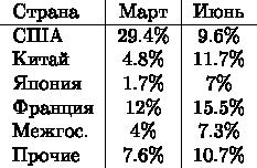 \begin{tabular}{l|c|c} Страна & Март & Июнь \\  \hline США & 29.4\% & 9.6\% \\ Китай & 4.8\% & 11.7\% \\ Япония & 1.7\% & 7\% \\ Франция & 12\% & 15.5\% \\ Межгос. & 4\% & 7.3\% \\ Прочие & 7.6\% & 10.7\% \end{tabular}