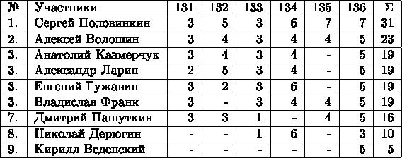 \begin{tabular}{|l|l|r|r|r|r|r|r|r|r|} \hline №& Участники& 131 & 132 & 133 & 134 & 135 &136 & \Sigma \\  \hline 1.& Сергей Половинкин  & 3 & 5 & 3 & 6 & 7 & 7 & 31 \\  \hline 2.& Алексей Волошин  & 3 & 4 & 3 &  4 & 4 & 5 & 23 \\  \hline 3.& Анатолий Казмерчук  & 3 & 4 & 3 & 4 & - & 5 & 19 \\  \hline 3.& Александр Ларин  & 2 & 5 & 3 & 4 & - & 5 & 19 \\  \hline 3.& Евгений Гужавин  & 3 & 2 & 3 & 6 & - & 5 & 19 \\  \hline 3.& Владислав Франк  & 3 & - & 3 & 4 & 4 & 5 & 19 \\  \hline 7.& Дмитрий Пашуткин  & 3 & 3 & 1 & - & 4 & 5 & 16 \\  \hline 8.& Николай Дерюгин  & - & - & 1 & 6 & - & 3 & 10 \\  \hline 9.& Кирилл Веденский  & - & - & - & - & - & 5 & 5 \\  \hline \end{tabular}