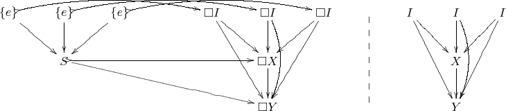 \xymatrix { \{e\}\ar[dr]\ar@/^1em/@{>->}[rrrr] & \{e\}\ar[d]\ar@/^1em/@{>->}[rrrr] & \{e\}\ar[dl]\ar@/^1em/@{>->}[rrrr] & & \square I\ar[dr]\ar[ddr] & \square I \ar[d]\ar@/^1em/[dd] & \square I \ar[dl]\ar[ddl] & \ar@{--}[dd] & I\ar[dr]\ar[ddr] & I\ar[d]\ar@/^1em/[dd] & I\ar[dl]\ar[ddl] \\ & S\ar@{>->}[rrrr]\ar[drrrr] & & & & \square X\ar[d] & & & & X\ar[d] & \\ & & & & & \square Y & & & & Y & \\ }