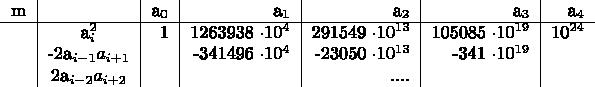 $\begin{tabular}{c|c|r|r|r|r|r} m& &a_0&a_1&a_2&a_3&a_4 \ \hline & a_i^2&1&1263938 \cdot 10^4&291549 \cdot 10^{13}&105085 \cdot 10^{19}&10^{24}  \ & -2a_{i-1} a_{i+1}& &-341496 \cdot 10^4&-23050 \cdot 10^{13}&-341 \cdot 10^{19}& \  & 2a_{i-2} a_{i+2}& & &.... & & \ \end{tabular}$
