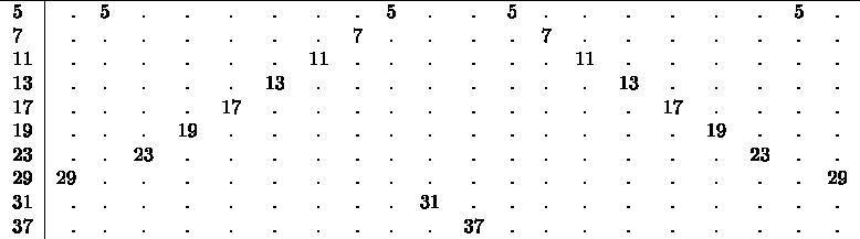 $\begin{tabular}{l|rcccccccccccccccccccccccccc} \hline 5&.&5&.&.&.&.&.&.&5&.&.&5&.&.&.&.&.&.&5&. \ 7&.&.&.&.&.&.&.&7&.&.&.&.&7&.&.&.&.&.&.&. \ 11&.&.&.&.&.&.&11&.&.&.&.&.&.&11&.&.&.&.&.&. \ 13&.&.&.&.&.&13&.&.&.&.&.&.&.&.&13&.&.&.&.&.  \ 17&.&.&.&.&17&.&.&.&.&.&.&.&.&.&.&17&.&.&.&. \ 19&.&.&.&19&.&.&.&.&.&.&.&.&.&.&.&.&19&.&.&. \ 23&.&.&23&.&.&.&.&.&.&.&.&.&.&.&.&.&.&23&.&. \ 29&29&.&.&.&.&.&.&.&.&.&.&.&.&.&.&.&.&.&.&29 \ 31&.&.&.&.&.&.&.&.&.&31&.&.&.&.&.&.&.&.&.&. \ 37&.&.&.&.&.&.&.&.&.&.&37&.&.&.&.&.&.&.&.&. \ \end{tabular}$