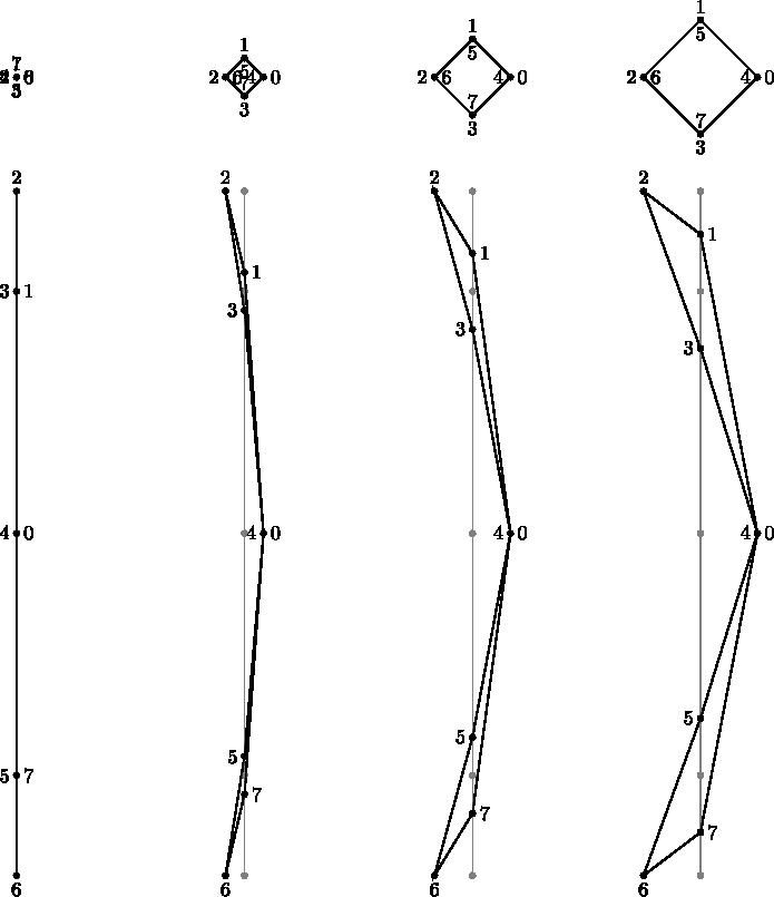 $$ \begin{tikzpicture} \draw [black, fill](0.0500,0.0000) -- (0.0354,0.0354) -- (0.0000,0.0500) -- (-0.0354,0.0354) -- (-0.0500,0.0000) -- (-0.0354,-0.0354) -- (-0.0000,-0.0500) -- (0.0354,-0.0354) -- cycle; \draw [black, fill](0.0500,0.0000) -- (0.0354,0.0354) -- (0.0000,0.0500) -- (-0.0354,0.0354) -- (-0.0500,0.0000) -- (-0.0354,-0.0354) -- (-0.0000,-0.0500) -- (0.0354,-0.0354) -- cycle; \draw [black, fill](0.0500,0.0000) -- (0.0354,0.0354) -- (0.0000,0.0500) -- (-0.0354,0.0354) -- (-0.0500,0.0000) -- (-0.0354,-0.0354) -- (-0.0000,-0.0500) -- (0.0354,-0.0354) -- cycle; \draw [black, fill](0.0500,0.0000) -- (0.0354,0.0354) -- (0.0000,0.0500) -- (-0.0354,0.0354) -- (-0.0500,0.0000) -- (-0.0354,-0.0354) -- (-0.0000,-0.0500) -- (0.0354,-0.0354) -- cycle; \draw [black, fill](0.0500,0.0000) -- (0.0354,0.0354) -- (0.0000,0.0500) -- (-0.0354,0.0354) -- (-0.0500,0.0000) -- (-0.0354,-0.0354) -- (-0.0000,-0.0500) -- (0.0354,-0.0354) -- cycle; \draw [black, fill](0.0500,0.0000) -- (0.0354,0.0354) -- (0.0000,0.0500) -- (-0.0354,0.0354) -- (-0.0500,0.0000) -- (-0.0354,-0.0354) -- (-0.0000,-0.0500) -- (0.0354,-0.0354) -- cycle; \draw [black, fill](0.0500,0.0000) -- (0.0354,0.0354) -- (0.0000,0.0500) -- (-0.0354,0.0354) -- (-0.0500,0.0000) -- (-0.0354,-0.0354) -- (-0.0000,-0.0500) -- (0.0354,-0.0354) -- cycle; \draw [black, fill](0.0500,0.0000) -- (0.0354,0.0354) -- (0.0000,0.0500) -- (-0.0354,0.0354) -- (-0.0500,0.0000) -- (-0.0354,-0.0354) -- (-0.0000,-0.0500) -- (0.0354,-0.0354) -- cycle; \node [right, black] at (0.0000,0.0000) {0}; \node [above, black] at (0.0000,0.0000) {1}; \node [left, black] at (0.0000,0.0000) {2}; \node [below, black] at (0.0000,0.0000) {3}; \node [left, black] at (0.0000,0.0000) {4}; \node [below, black] at (0.0000,0.0000) {5}; \node [right, black] at (0.0000,0.0000) {6}; \node [above, black] at (0.0000,0.0000) {7}; \draw [black, thick](0.0000,0.0000) -- (0.0000,0.0000) -- (0.0000,0.0000) -- (0.0000,0.0000) -- (0.0000,0.0000) -- (0.0000,0.0000) -- (0.00