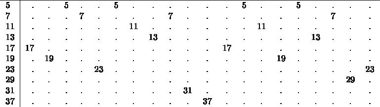 $\begin{tabular}{l|rcccccccccccccccccccccccccc} \hline 5&.&.&5&.&.&5&.&.&.&.&.&.&5&.&.&5&.&.&.&. \ 7&.&.&.&7&.&.&.&.&7&.&.&.&.&.&.&.&.&7&.&. \ 11&.&.&.&.&.&.&11&.&.&.&.&.&.&11&.&.&.&.&.&. \ 13&.&.&.&.&.&.&.&13&.&.&.&.&.&.&.&.&13&.&.&.  \ 17&17&.&.&.&.&.&.&.&.&.&.&17&.&.&.&.&.&.&.&. \ 19&.&19&.&.&.&.&.&.&.&.&.&.&.&.&19&.&.&.&.&. \ 23&.&.&.&.&23&.&.&.&.&.&.&.&.&.&.&.&.&.&.&23 \ 29&.&.&.&.&.&.&.&.&.&.&.&.&.&.&.&.&.&.&29&. \ 31&.&.&.&.&.&.&.&.&.&31&.&.&.&.&.&.&.&.&.&. \ 37&.&.&.&.&.&.&.&.&.&.&37&.&.&.&.&.&.&.&.&. \ \end{tabular}$