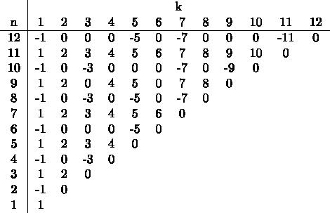 $$ \begin{tabular}{c cccccccccccc} & \multicolumn{12}{c}{k} \\ n & 1 & 2 & 3 & 4 & 5 & 6 & 7 & 8 & 9 & 10 & 11 & 12\\ \hline 12 & -1 & 0 & 0 & 0 & -5 & 0 & -7 & 0 & 0 & 0 & -11 & 0 \\ 11 & 1 & 2 & 3 & 4 & 5 & 6 & 7 & 8 & 9 & 10 & 0 \\ 10 & -1 & 0 & -3 & 0 & 0 & 0 & -7 & 0 & -9 & 0 \\ 9 & 1 & 2 & 0 & 4 & 5 & 0 & 7 & 8 & 0 \\ 8 & -1 & 0 & -3 & 0 & -5 & 0 & -7 & 0 \\ 7 & 1 & 2 & 3 & 4 & 5 & 6 & 0 \\ 6 & -1 & 0 & 0 & 0 & -5 & 0 \\ 5 & 1 & 2 & 3 & 4 & 0 \\ 4 & -1 & 0 & -3 & 0 \\ 3 & 1 & 2 & 0 \\ 2 & -1 & 0 \\ 1 & 1 \\ \end{tabular} $$