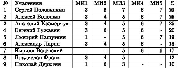 \begin{tabular}{|l|l|r|r|r|r|r|r|r|} \hline №& Участники & МИ1 & МИ2 & МИ3 & МИ4 & МИ5 & \Sigma \\  \hline 1.& Сергей Половинкин  & 3 & 6 & 7 & 6 & 7 & 29 \\  \hline 2.& Алексей Волошин   & 3 & 4 & 5 & 6 & 7 & 25 \\  \hline 2.& Анатолий Казмерчук  & 3 & 4 & 5 & 6 & 7 & 25 \\  \hline 4.& Евгений Гужавин  & 3 & 6 & 5 & 6 & - & 20 \\  \hline 5.& Дмитрий Пашуткин   & 1 & - & 5 & 6 & 7 & 19 \\  \hline 6.& Александр Ларин  & 3 & 4 & 5 & 6 & - & 18 \\  \hline 7.& Кирилл Веденский  & - & - & 5 & 6 & 6 & 17 \\  \hline 8.& Владислав Франк  & 3 & 4 & 5 & - & - & 12 \\  \hline 9.& Николай Дерюгин   & 1 & 6 & 3 & - & - & 10 \\  \hline \end{tabular}